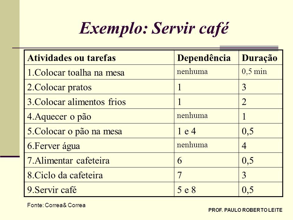 PROF. PAULO ROBERTO LEITE Exemplo: Servir café Atividades ou tarefasDependênciaDuração 1.Colocar toalha na mesa nenhuma0,5 min 2.Colocar pratos13 3.Co