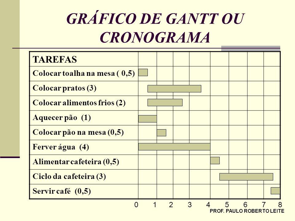 PROF. PAULO ROBERTO LEITE GRÁFICO DE GANTT OU CRONOGRAMA TAREFAS Colocar toalha na mesa ( 0,5) Colocar pratos (3) Colocar alimentos frios (2) Aquecer