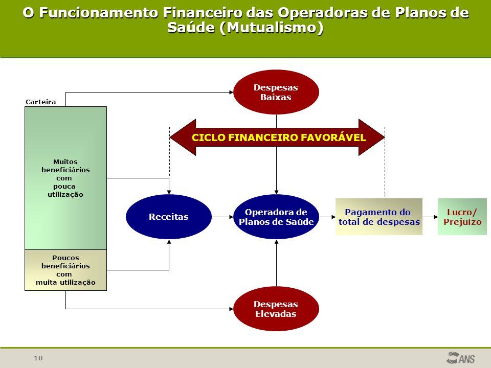 10 O Funcionamento Financeiro das Operadoras de Planos de Saúde (Mutualismo) Pagamento do total de despesas Lucro/ Prejuízo Despesas Elevadas Despesas