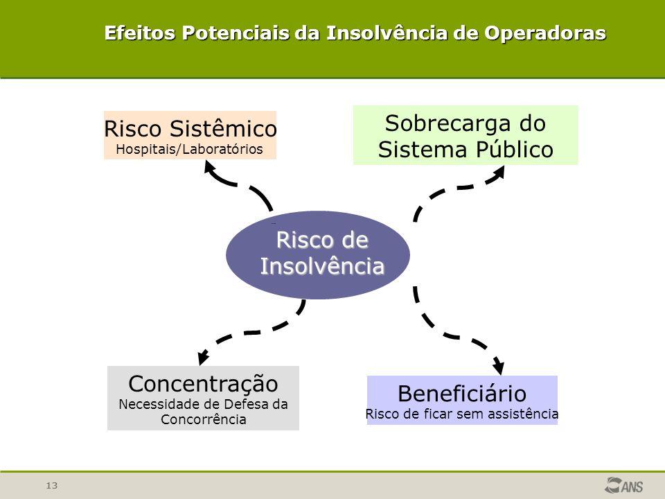 13 Risco de Insolvência Sobrecarga do Sistema Público Risco Sistêmico Hospitais/Laboratórios Concentração Necessidade de Defesa da Concorrência Benefi