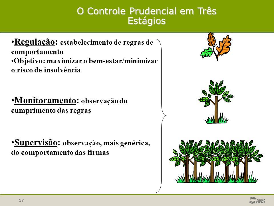 17 O Controle Prudencial em Três Estágios Regulação: estabelecimento de regras de comportamento Objetivo: maximizar o bem-estar/minimizar o risco de i