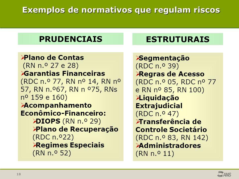 18 Exemplos de normativos que regulam riscos PRUDENCIAIS ØPlano de Contas (RN n.º 27 e 28) ØGarantias Financeiras (RDC n.º 77, RN nº 14, RN nº 57, RN