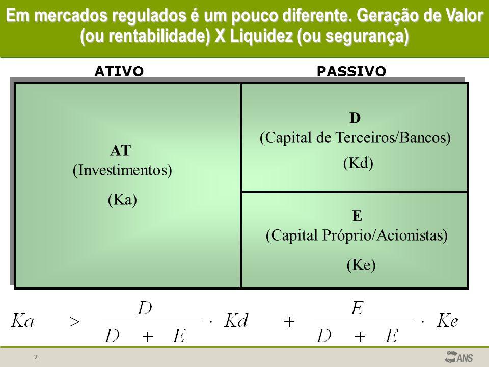 2 Em mercados regulados é um pouco diferente. Geração de Valor (ou rentabilidade) X Liquidez (ou segurança) E (Capital Próprio/Acionistas) (Ke) AT (In
