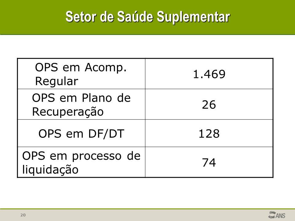 20 Setor de Saúde Suplementar OPS em Acomp. Regular 1.469 OPS em Plano de Recuperação 26 OPS em DF/DT128 OPS em processo de liquidação 74