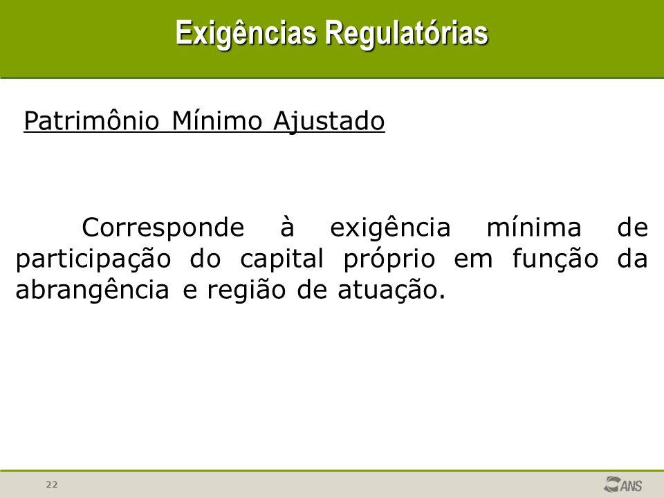 22 Exigências Regulatórias Corresponde à exigência mínima de participação do capital próprio em função da abrangência e região de atuação. Patrimônio