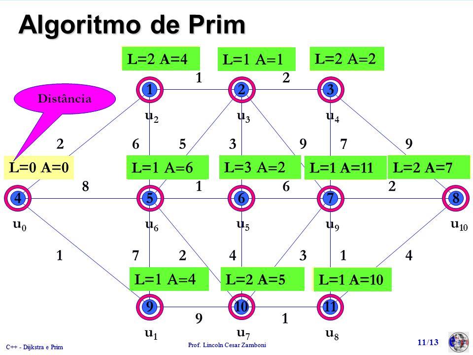 C++ - Dijkstra e Prim Prof. Lincoln Cesar Zamboni 11/13 Algoritmo de Prim 123 45678 91011 2 12 965397 8162 1472431 91 u0u0 L=0 A=0 L= A=0 u1u1 u2u2 u3