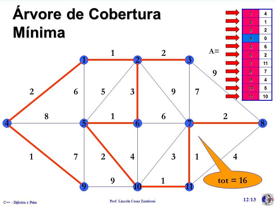 C++ - Dijkstra e Prim Prof. Lincoln Cesar Zamboni 12/13 Árvore de Cobertura Mínima 123 45678 91011 2 12 9 65397 8162 1472431 91 14 21 32 40 56 62 711