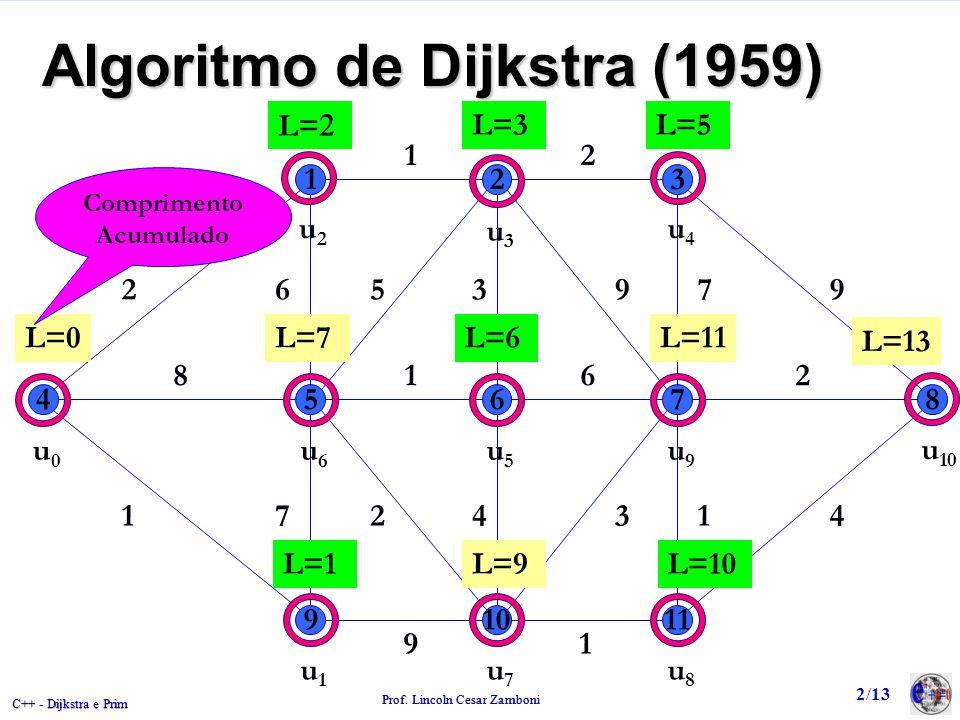 C++ - Dijkstra e Prim Prof. Lincoln Cesar Zamboni 2/13 Algoritmo de Dijkstra (1959) 123 45678 91011 2 12 965397 8162 1472431 91 u0u0 L=0 L= L=1 u1u1 L