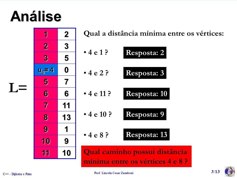 C++ - Dijkstra e Prim Prof. Lincoln Cesar Zamboni 3/13 Análise12 23 35 u 0 = 4 0 57 66 711 813 91 109 1110 L= Qual a distância mínima entre os vértice