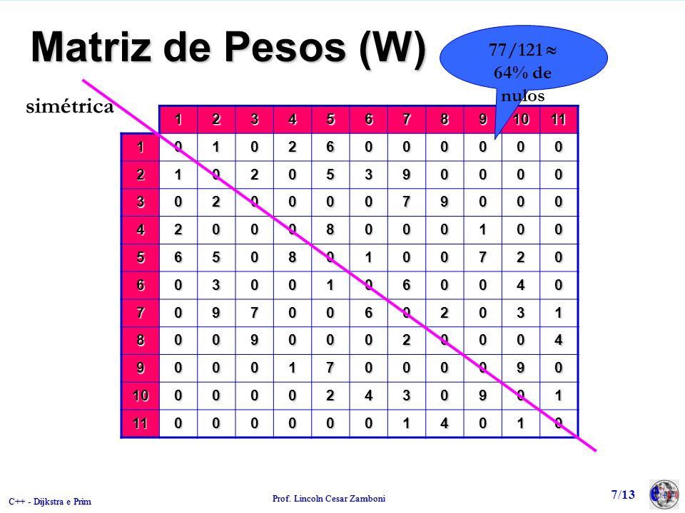 C++ - Dijkstra e Prim Prof. Lincoln Cesar Zamboni 7/13 Matriz de Pesos (W) 1234567891011 101026000000 210205390000 302000079000 420008000100 565080100