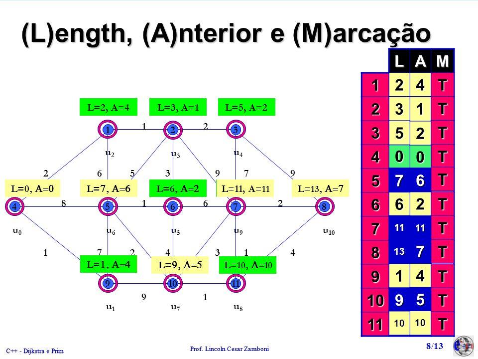 C++ - Dijkstra e Prim Prof. Lincoln Cesar Zamboni 8/13 (L)ength, (A)nterior e (M)arcação 123 45678 91011 2 12 965397 8162 1472431 91 u0u0 L=0 L= L=2,