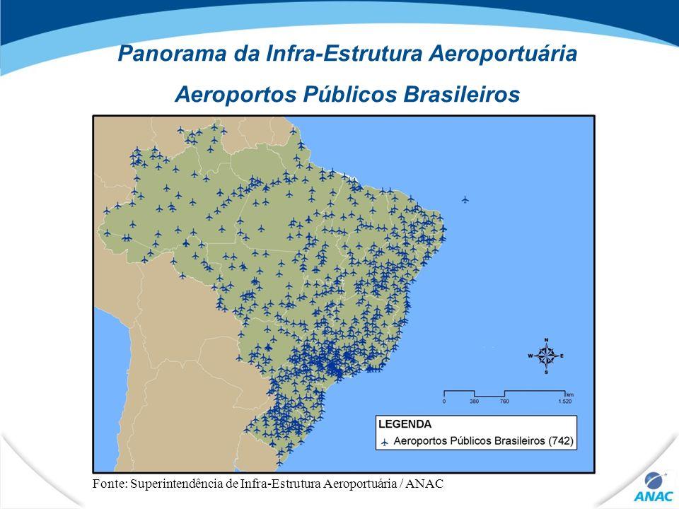 6 Panorama da Infra-Estrutura Aeroportuária Aeroportos – Tráfego Regular Fonte: Hotran (2008)
