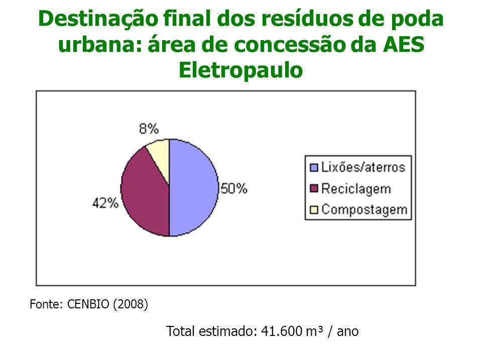 Destinação final dos resíduos de poda urbana: área de concessão da AES Eletropaulo Fonte: CENBIO (2008) Total estimado: 41.600 m³ / ano