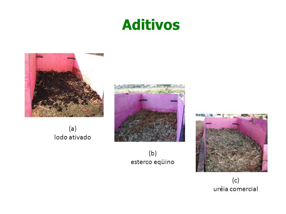 Aditivos (a) lodo ativado (b) esterco eqüino (c) uréia comercial