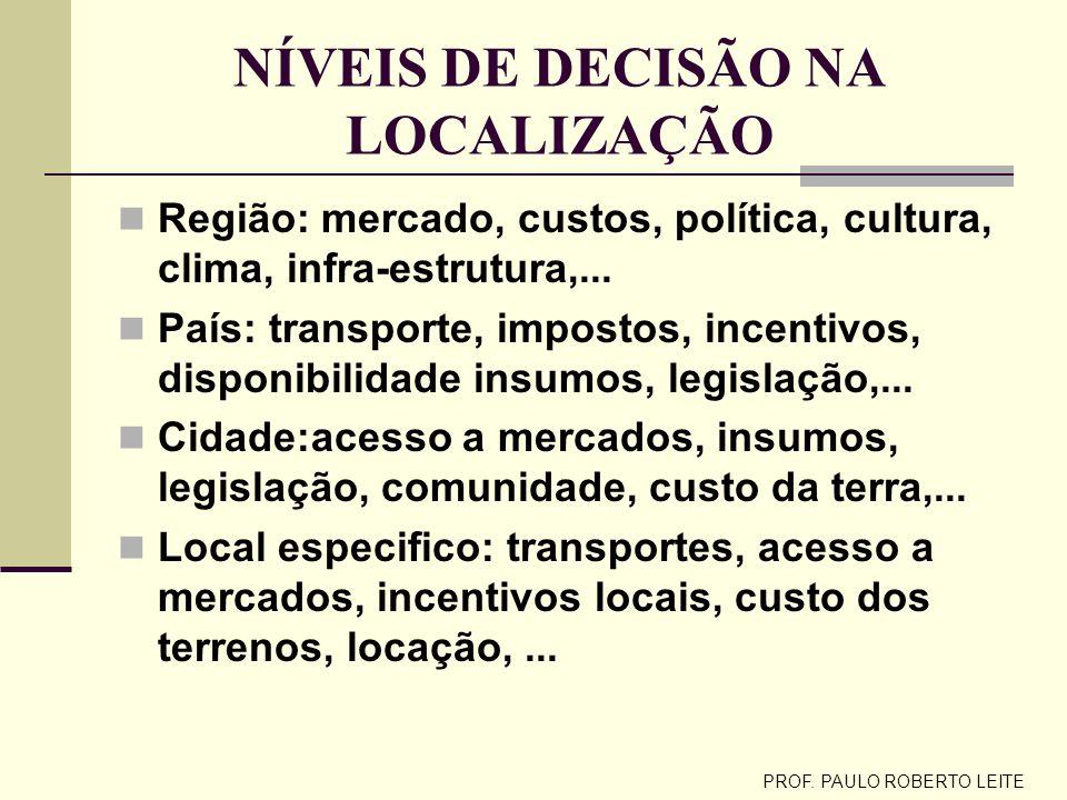 PROF. PAULO ROBERTO LEITE LOCALIZAÇÃO DAS OPERAÇÕES Importância Lojas de varejo, fábricas, centros de distribuição, serviços de bombeiro, serviços de