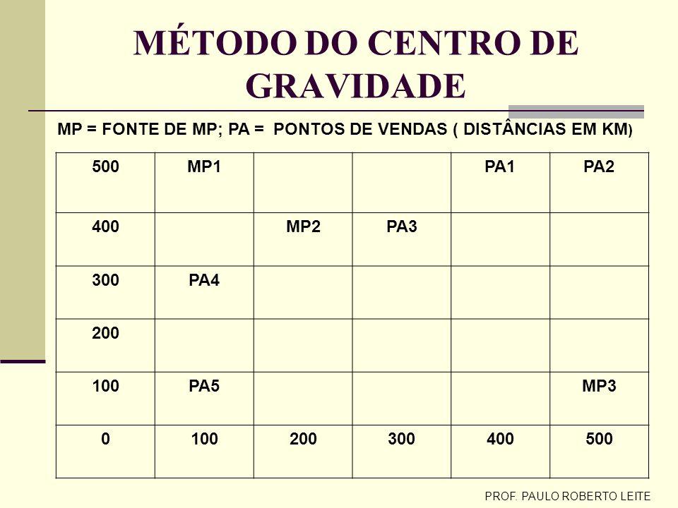 PROF. PAULO ROBERTO LEITE MÉTODO DE PONDERAÇÃO DE CRITÉRIOS QUALITATIVOS (notas maiores) CRITÉRIOSPESOSÃO JOSÉ DOS CAMPOS CAMPINASCURITIBA Custo do lo