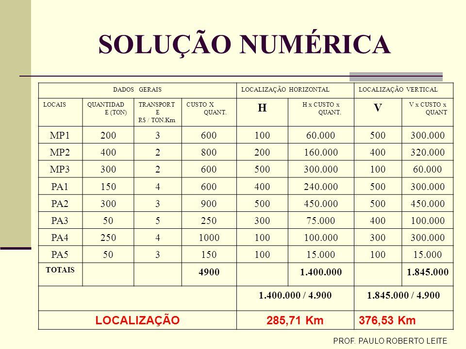 PROF. PAULO ROBERTO LEITE MÉTODO DO CENTRO DE GRAVIDADE MP = FONTE DE MP; PA = PONTOS DE VENDAS ( DISTÂNCIAS EM KM ) 500MP1PA1PA2 400MP2PA3 300PA4 200