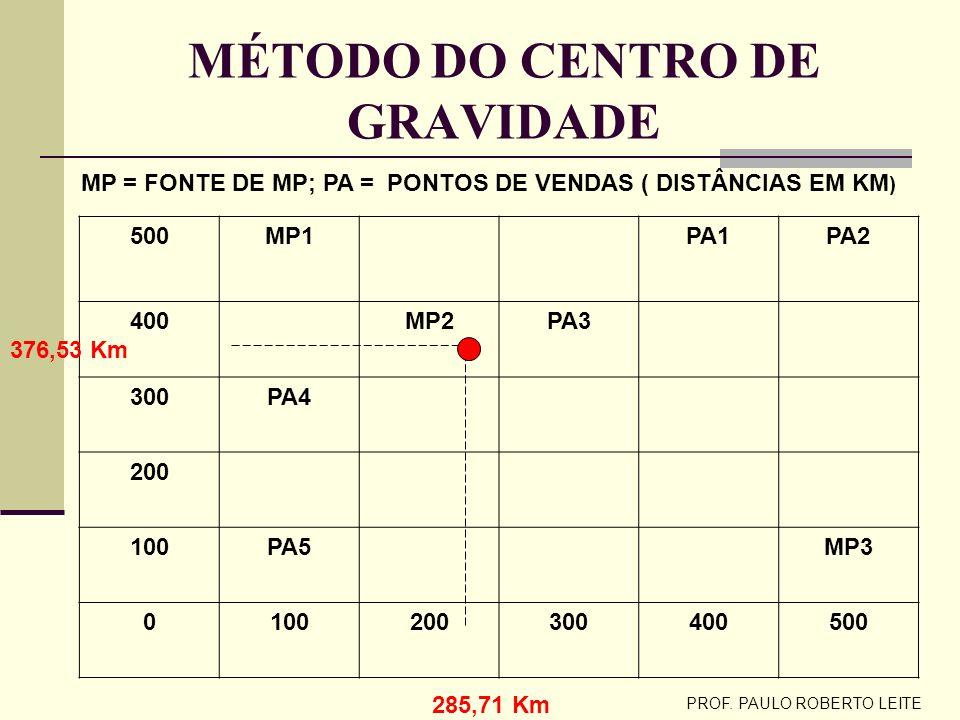 PROF. PAULO ROBERTO LEITE SOLUÇÃO NUMÉRICA DADOS GERAISLOCALIZAÇÃO HORIZONTALLOCALIZAÇÃO VERTICAL LOCAISQUANTIDAD E (TON) TRANSPORT E R$ / TON.Km CUST