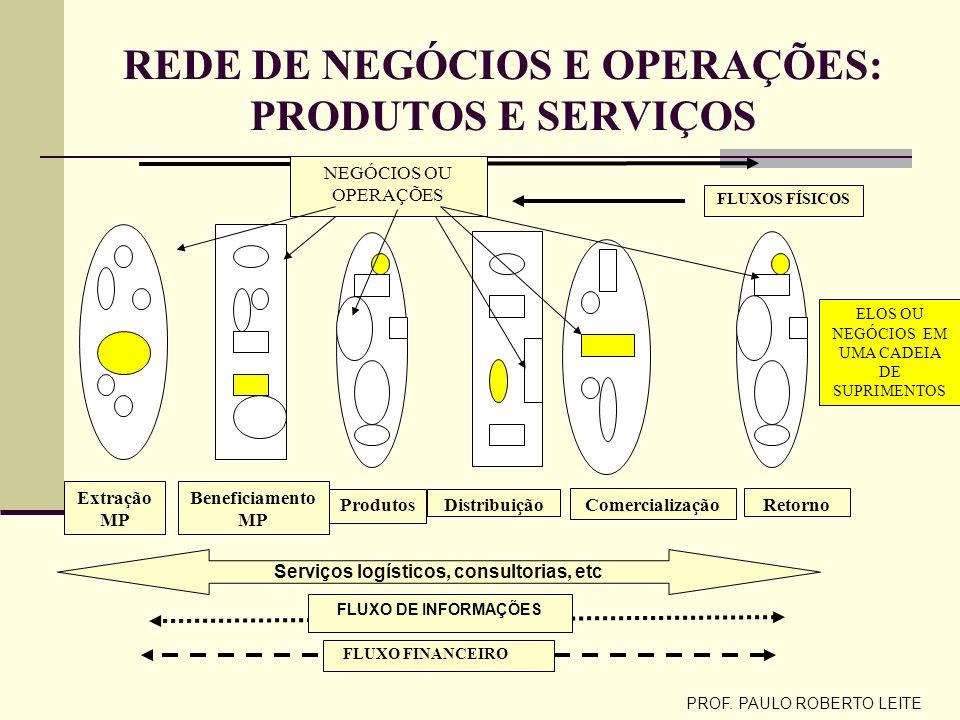 GESTÃO DA PRODUÇÃO REDE OPERACIONAL E LOCALIZAÇÃO DAS OPERAÇÕES