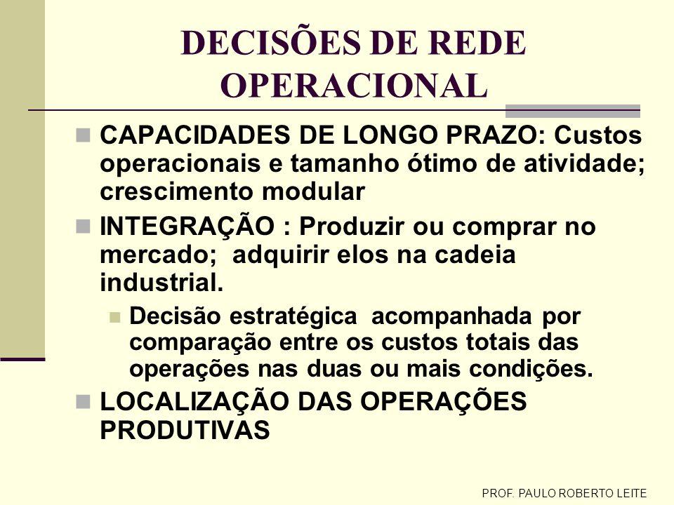 PROF. PAULO ROBERTO LEITE A REDE OPERACIONAL ORGANIZAÇÃO FORNECEDORES : BENS/ INSUMOS INDUSTRIAL COMERCIAL SERVIÇOS CLIENTES BENS/ SERVIÇOS C 1º2º C C