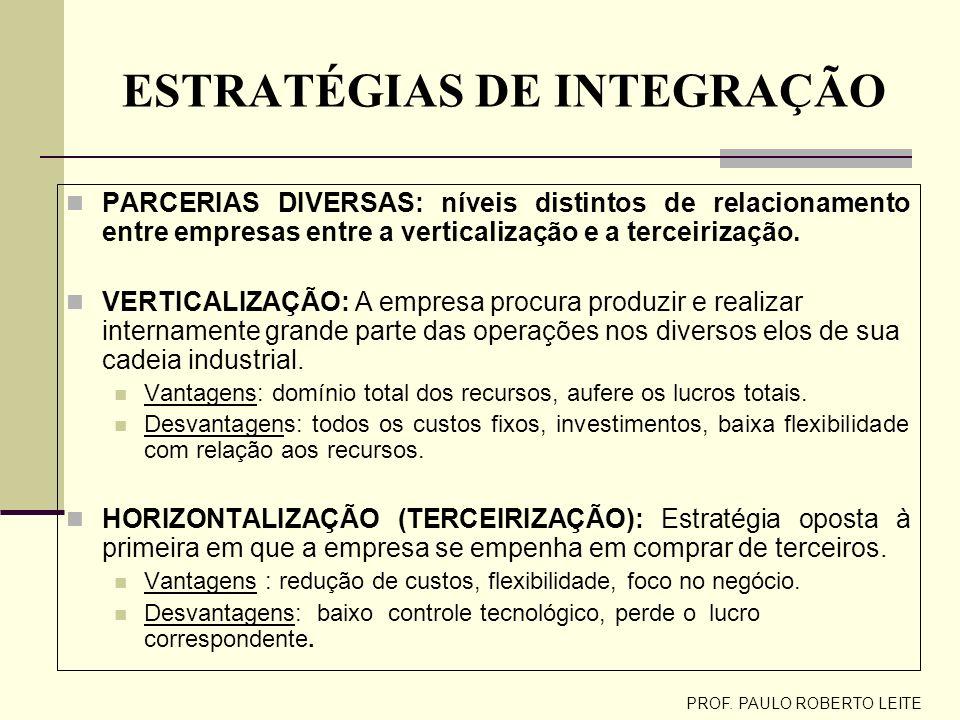 PROF. PAULO ROBERTO LEITE DECISÕES DE REDE OPERACIONAL CAPACIDADES DE LONGO PRAZO: Custos operacionais e tamanho ótimo de atividade; crescimento modul