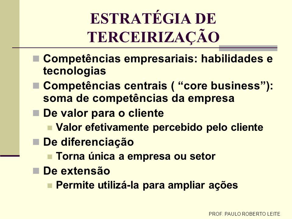 PROF. PAULO ROBERTO LEITE ESTRATÉGIAS DE INTEGRAÇÃO PARCERIAS DIVERSAS: níveis distintos de relacionamento entre empresas entre a verticalização e a t