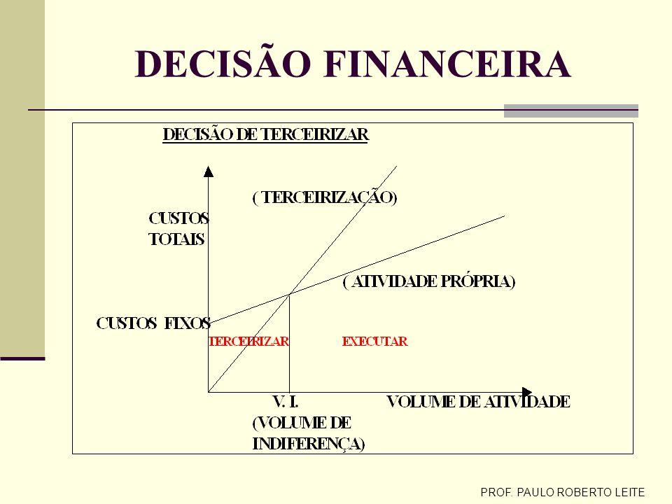 PROF. PAULO ROBERTO LEITE ESTRATÉGIA DE TERCEIRIZAÇÃO Competências empresariais: habilidades e tecnologias Competências centrais ( core business): som