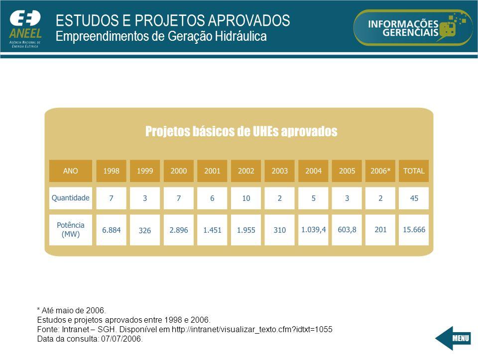 ESTUDOS E PROJETOS APROVADOS Empreendimentos de Geração Hidráulica * Até maio de 2006.