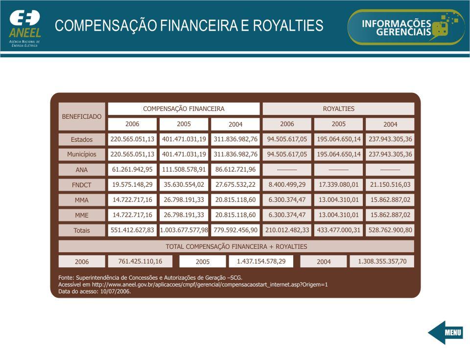 COMPENSAÇÃO FINANCEIRA E ROYALTIES