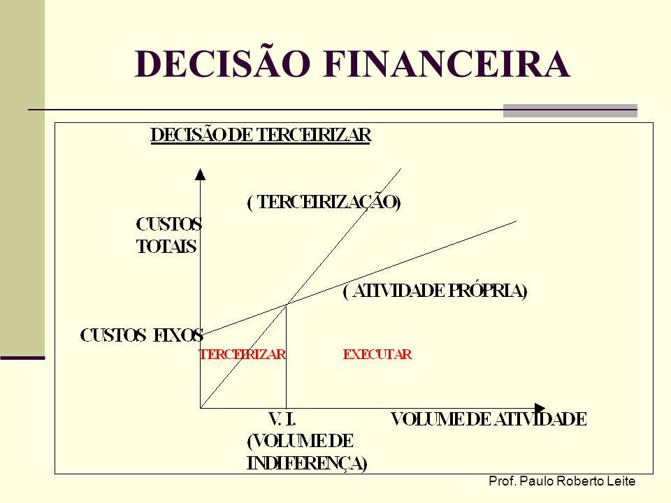 Prof. Paulo Roberto Leite DECISÃO FINANCEIRA