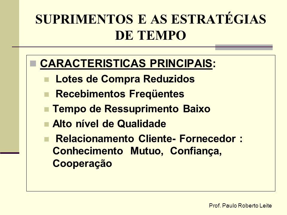 Prof. Paulo Roberto Leite SUPRIMENTOS E AS ESTRATÉGIAS DE TEMPO CARACTERISTICAS PRINCIPAIS: Lotes de Compra Reduzidos Recebimentos Freqüentes Tempo de