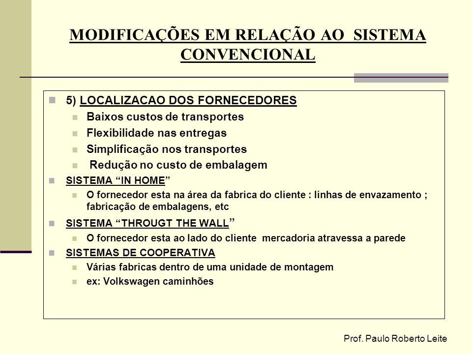 Prof. Paulo Roberto Leite MODIFICAÇÕES EM RELAÇÃO AO SISTEMA CONVENCIONAL 5) LOCALIZACAO DOS FORNECEDORES Baixos custos de transportes Flexibilidade n
