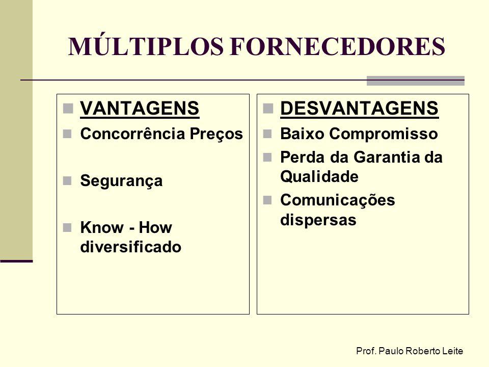 Prof. Paulo Roberto Leite MÚLTIPLOS FORNECEDORES VANTAGENS Concorrência Preços Segurança Know - How diversificado DESVANTAGENS Baixo Compromisso Perda
