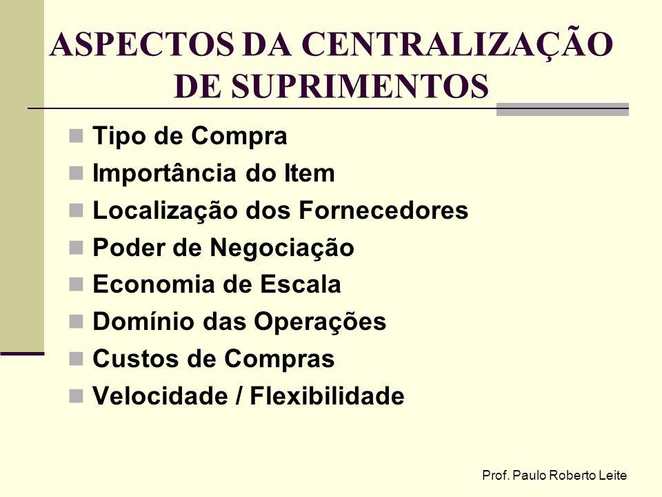 Prof. Paulo Roberto Leite ASPECTOS DA CENTRALIZAÇÃO DE SUPRIMENTOS Tipo de Compra Importância do Item Localização dos Fornecedores Poder de Negociação
