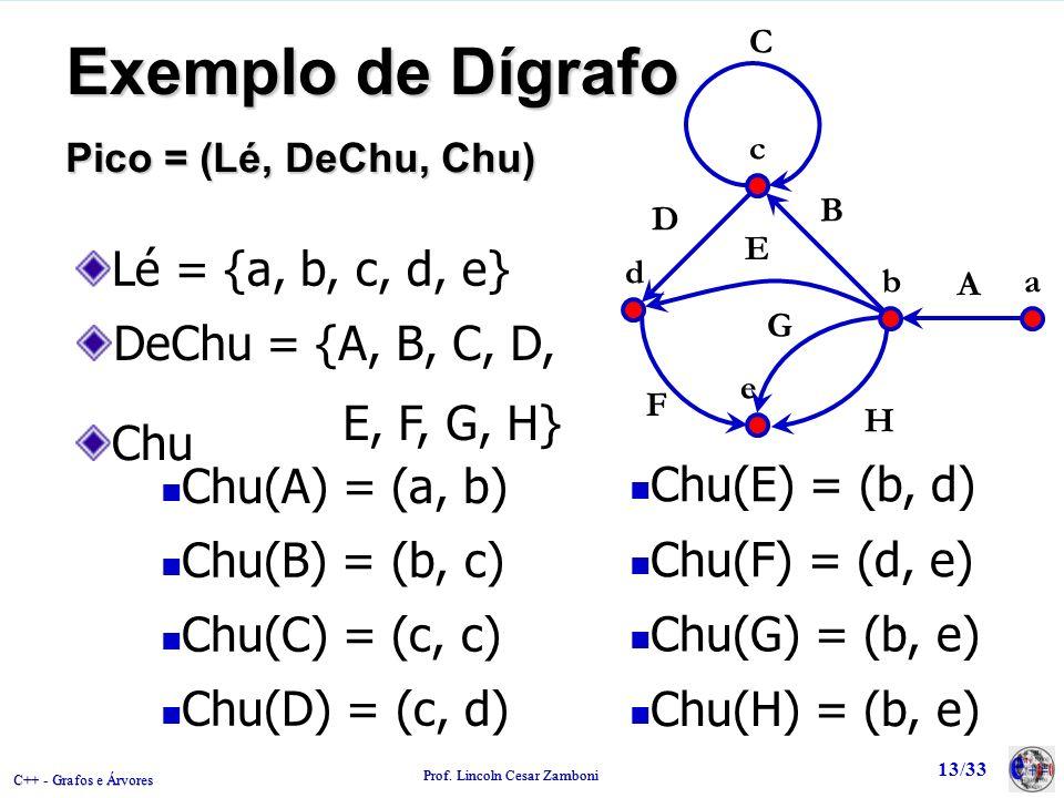 C++ - Grafos e Árvores Prof. Lincoln Cesar Zamboni 13/33 Exemplo de Dígrafo Pico = (Lé, DeChu, Chu) Chu(A) = (a, b) Chu(B) = (b, c) Chu(C) = (c, c) Ch
