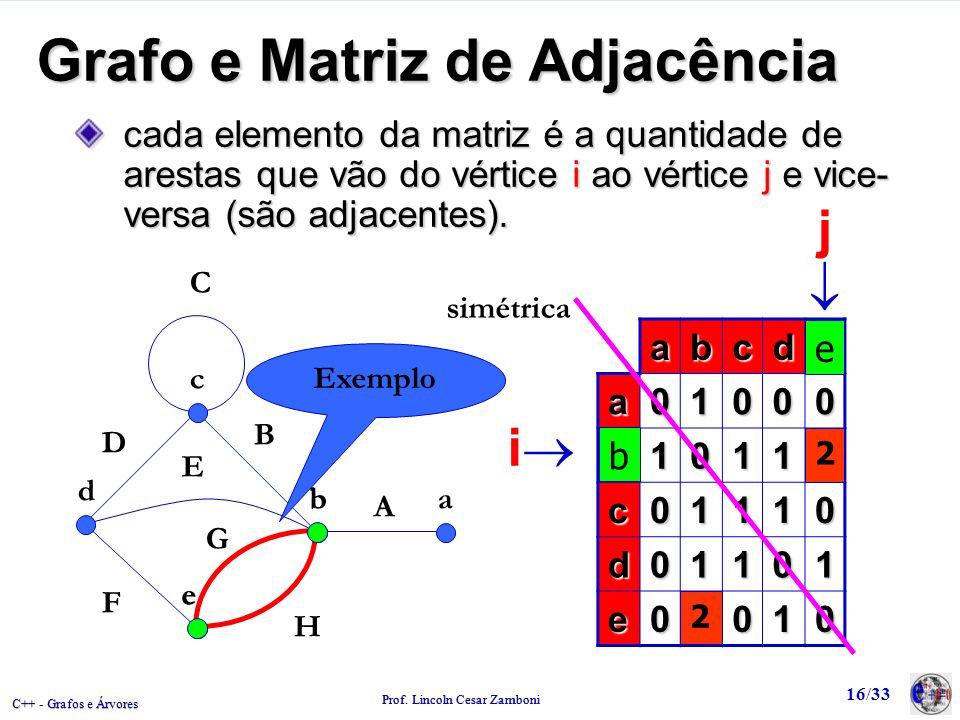 C++ - Grafos e Árvores Prof. Lincoln Cesar Zamboni 16/33 Grafo e Matriz de Adjacência abcde a01000 b10112 c01110 d01101 e02010 c b e d a A B C D F G H
