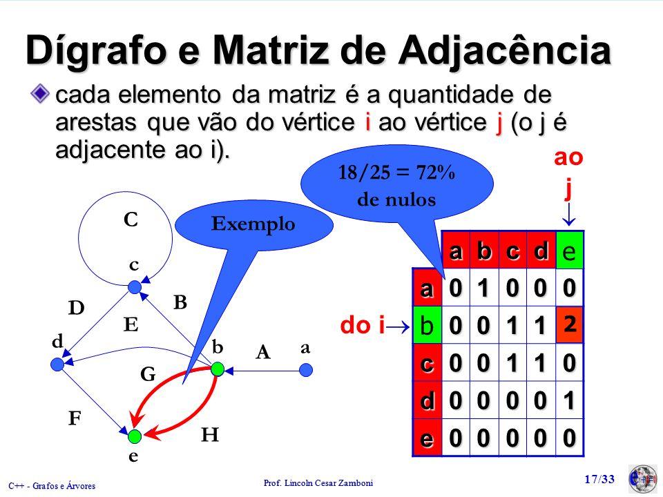 C++ - Grafos e Árvores Prof. Lincoln Cesar Zamboni 17/33 abcde a01000 b00112 c00110 d00001 e00000 Dígrafo e Matriz de Adjacência c b e d a A B C D F G