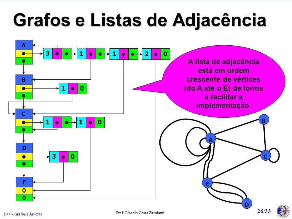 C++ - Grafos e Árvores Prof. Lincoln Cesar Zamboni 26/33 Grafos e Listas de Adjacência A B C D E A B C D 0 E 0 0 0 1 1 3 1 1 3 02 01 A lista de adjacê