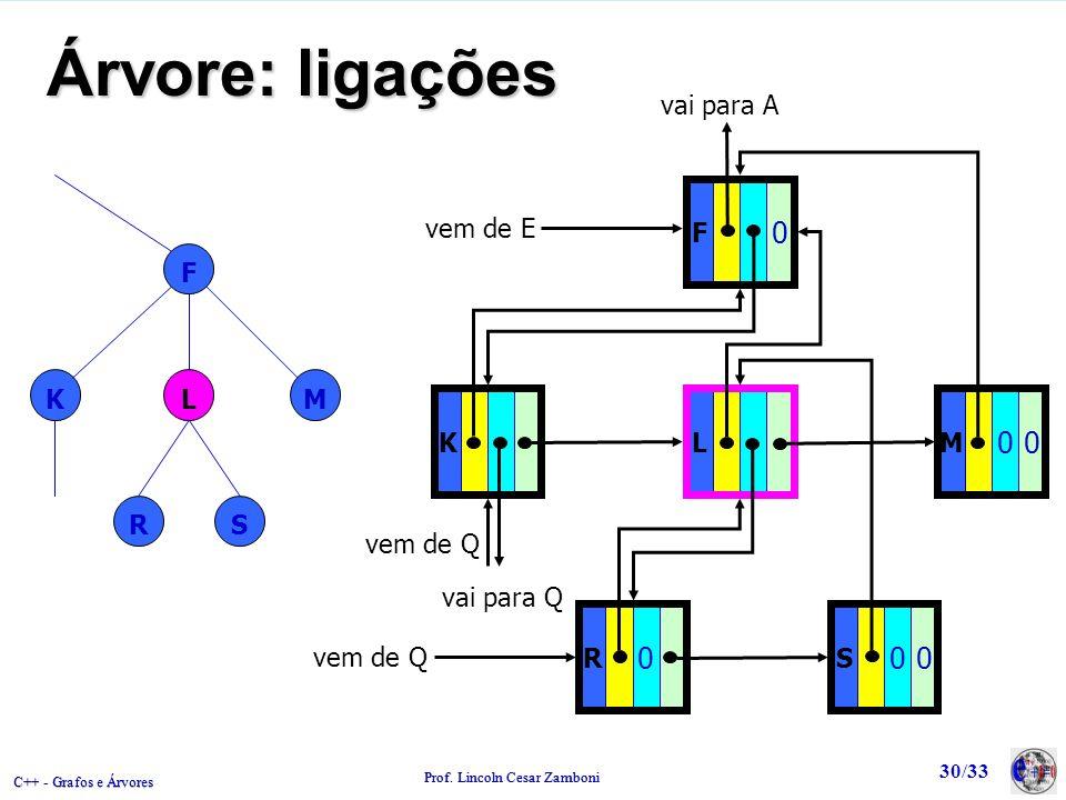 C++ - Grafos e Árvores Prof. Lincoln Cesar Zamboni 30/33 Árvore: ligações F KLM RS L F 0 K M 00 R 0 S 00 vem de E vai para A vem de Q vai para Q