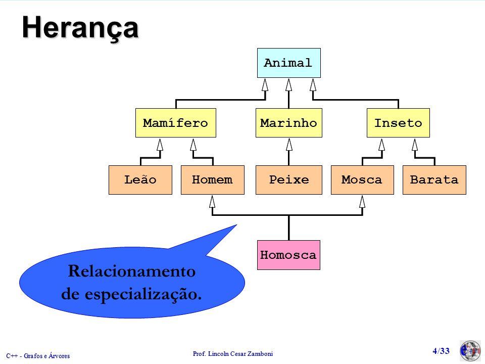 C++ - Grafos e Árvores Prof. Lincoln Cesar Zamboni 4/33 Herança Relacionamento de especialização. Marinho Animal Mamífero Leão Homem Inseto Mosca Bara