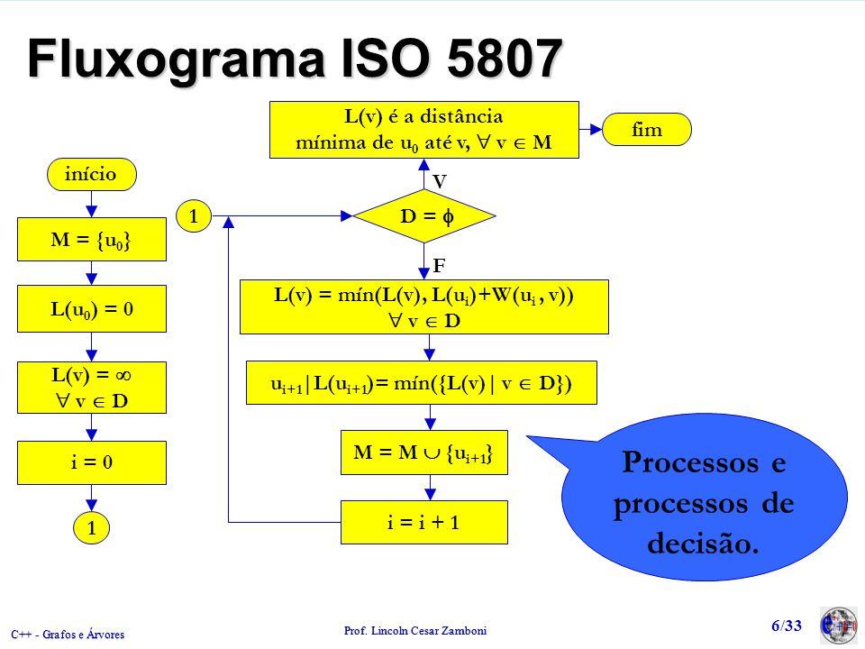 C++ - Grafos e Árvores Prof. Lincoln Cesar Zamboni 6/33 Fluxograma ISO 5807 u i+1 |L(u i+1 )= mín({L(v)| v D}) início M = {u 0 } L(u 0 ) = 0 L(v) = v