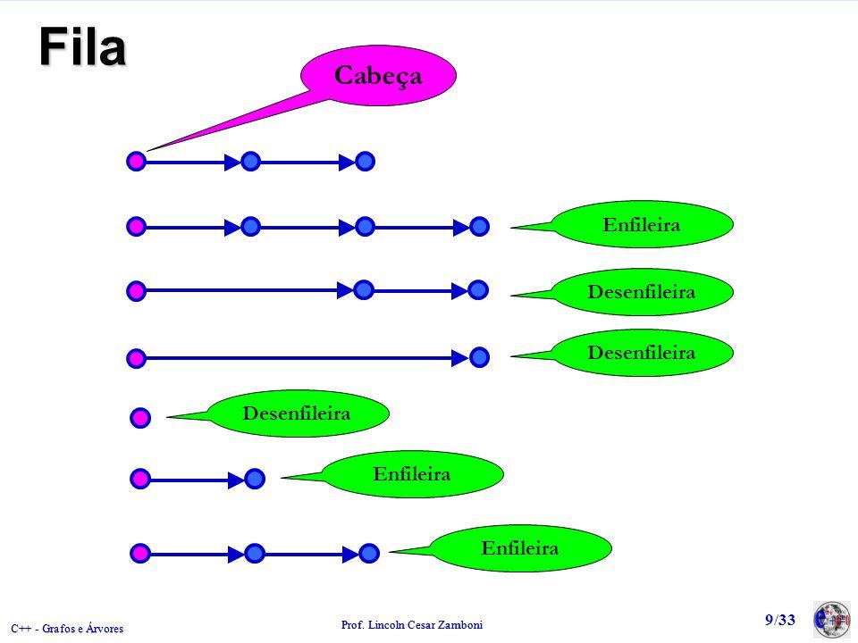 C++ - Grafos e Árvores Prof. Lincoln Cesar Zamboni 9/33 Fila Cabeça Enfileira Desenfileira Enfileira