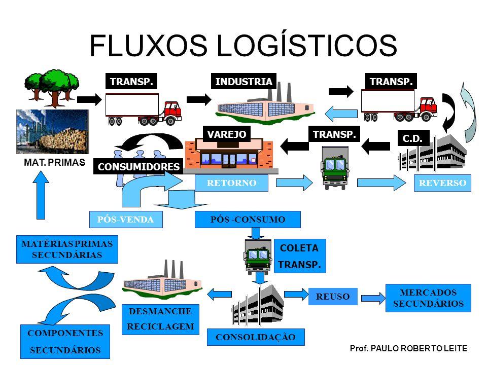 Prof. PAULO ROBERTO LEITE FLUXOS LOGÍSTICOS MAT. PRIMAS TRANSP.INDUSTRIA C.D. TRANSP. VAREJO CONSUMIDORES COLETA TRANSP. REUSO REVERSO PÓS -CONSUMOPÓS