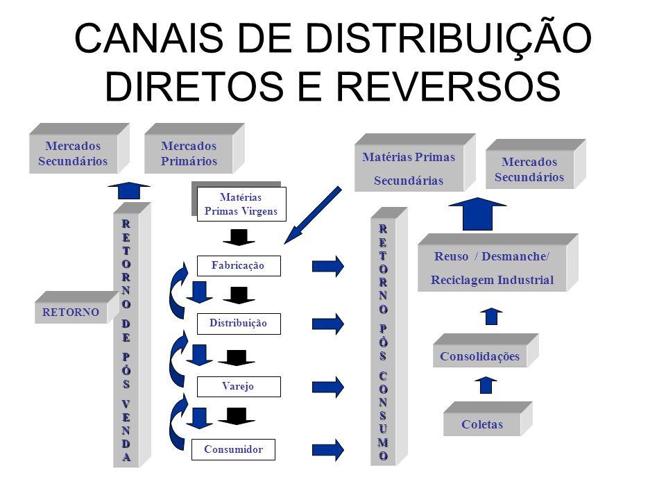 CANAIS DE DISTRIBUIÇÃO DIRETOS E REVERSOS Matérias Primas Virgens Fabricação Distribuição Varejo Consumidor RETORNORETORNOPÓSPÓSCONSUMOCONSUMORETORNOR