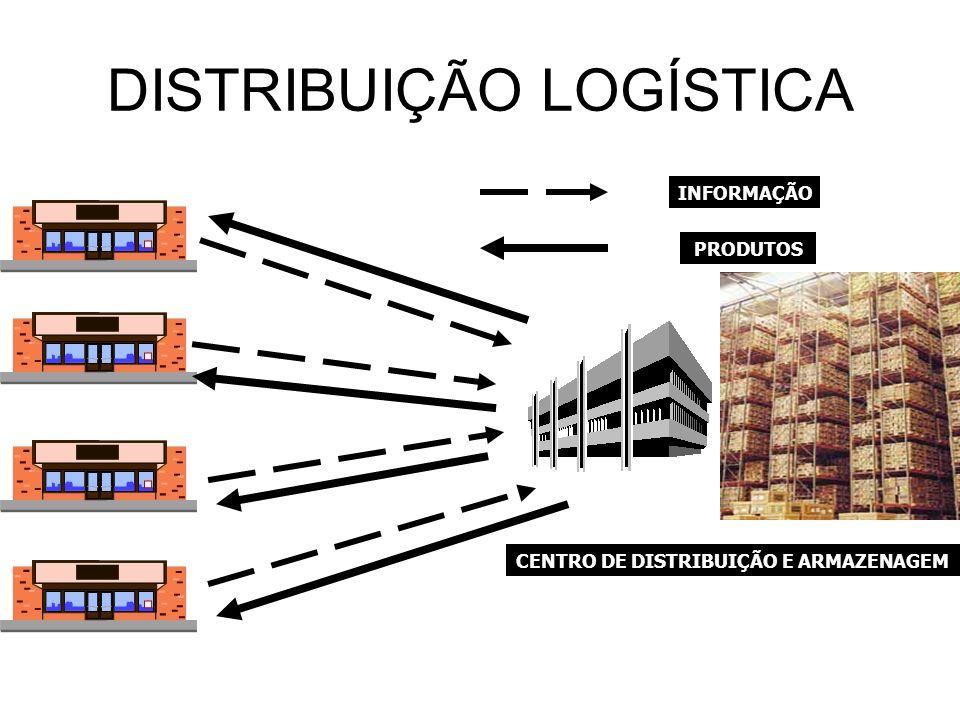 DISTRIBUIÇÃO LOGÍSTICA INFORMAÇÃO PRODUTOS CENTRO DE DISTRIBUIÇÃO E ARMAZENAGEM