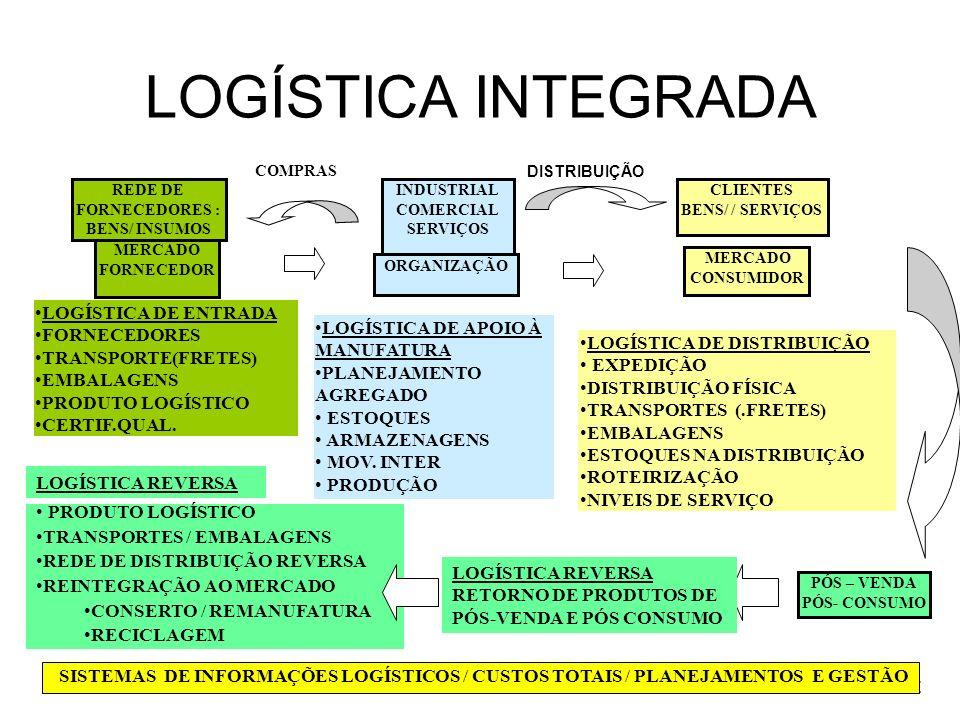 Prof. PAULO ROBERTO LEITE LOGÍSTICA INTEGRADA MERCADO FORNECEDOR ORGANIZAÇÃO MERCADO CONSUMIDOR LOGÍSTICA DE DISTRIBUIÇÃO EXPEDIÇÃO DISTRIBUIÇÃO FÍSIC