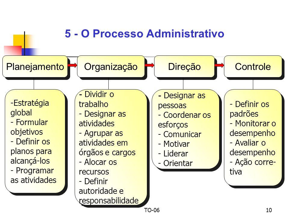 TO-0610 5 - O Processo Administrativo Planejamento Organização - Dividir o trabalho - Designar as atividades - Agrupar as atividades em órgãos e cargos - Alocar os recursos - Definir autoridade e responsabilidade - Dividir o trabalho - Designar as atividades - Agrupar as atividades em órgãos e cargos - Alocar os recursos - Definir autoridade e responsabilidade - Designar as pessoas - Coordenar os esforços - Comunicar - Motivar - Liderar - Orientar - Designar as pessoas - Coordenar os esforços - Comunicar - Motivar - Liderar - Orientar Direção Controle - Definir os padrões - Monitorar o desempenho - Avaliar o desempenho - Ação corre- tiva - Definir os padrões - Monitorar o desempenho - Avaliar o desempenho - Ação corre- tiva -Estratégia global - Formular objetivos - Definir os planos para alcançá-los - Programar as atividades -Estratégia global - Formular objetivos - Definir os planos para alcançá-los - Programar as atividades
