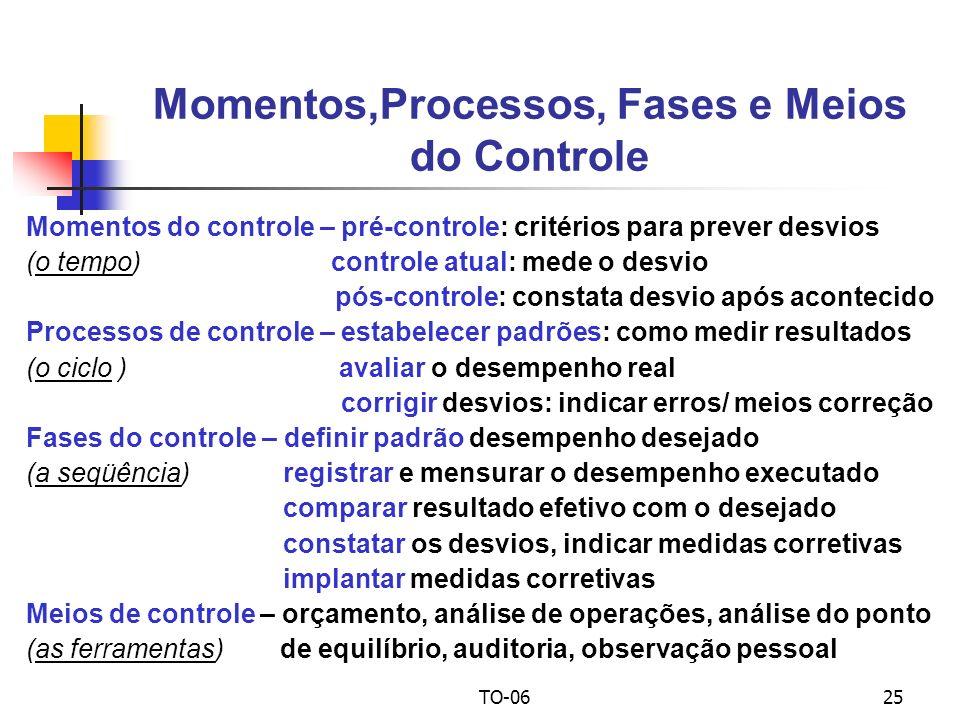 TO-0625 Momentos do controle – pré-controle: critérios para prever desvios (o tempo) controle atual: mede o desvio pós-controle: constata desvio após acontecido Processos de controle – estabelecer padrões: como medir resultados (o ciclo ) avaliar o desempenho real corrigir desvios: indicar erros/ meios correção Fases do controle – definir padrão desempenho desejado (a seqüência) registrar e mensurar o desempenho executado comparar resultado efetivo com o desejado constatar os desvios, indicar medidas corretivas implantar medidas corretivas Meios de controle – orçamento, análise de operações, análise do ponto (as ferramentas) de equilíbrio, auditoria, observação pessoal Momentos,Processos, Fases e Meios do Controle