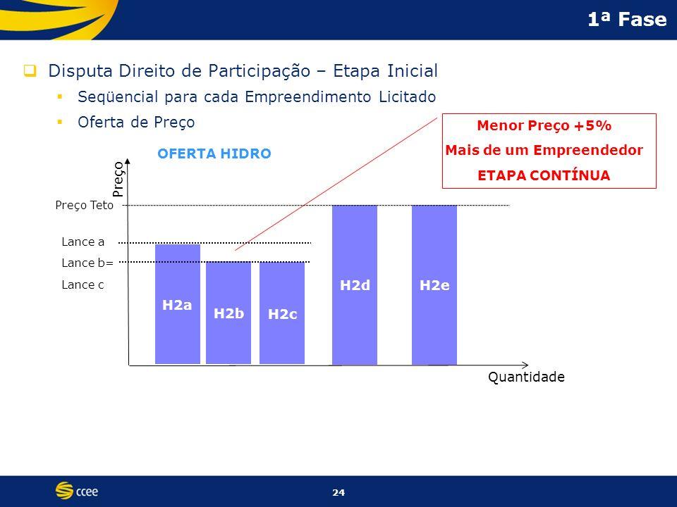 24 1ª Fase Disputa Direito de Participação – Etapa Inicial Seqüencial para cada Empreendimento Licitado Oferta de Preço Menor Preço +5% Mais de um Emp