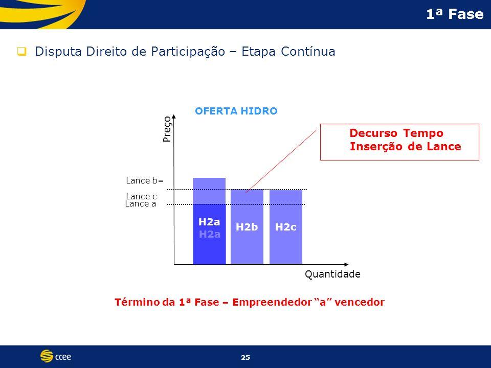 25 1ª Fase Disputa Direito de Participação – Etapa Contínua Preço Quantidade OFERTA HIDRO Lance a H2a H2b H2c Lance b= Lance c Término da 1ª Fase – Em